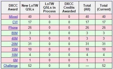 W1SYE DXCC Count