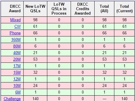 W1SYE DXCC List